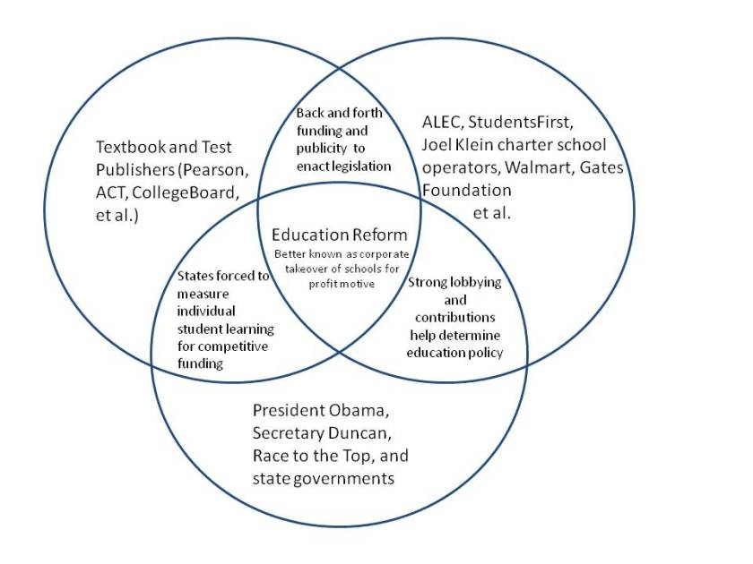The weekly update teachers speak up seattle education the smarter balanced assessment consortium is an instrument of devastation and its all run by the process you see in the following venn diagram dont ccuart Image collections
