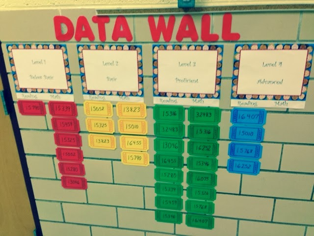 A data wall using numbers instead of students' names.