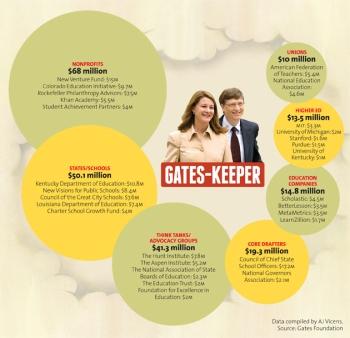 gates cash2