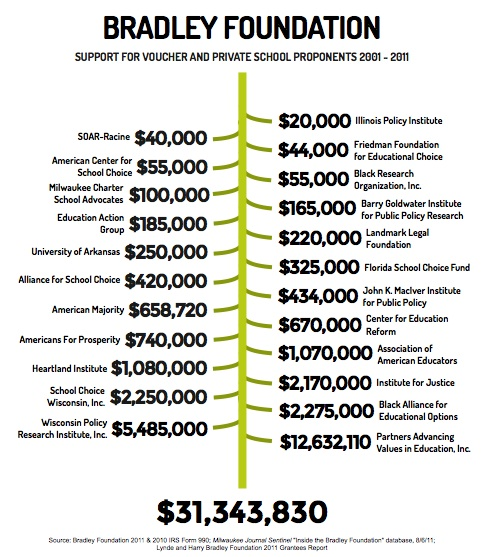 bradley_foundation