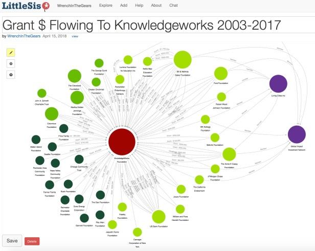 Grants to Knowledgeworks